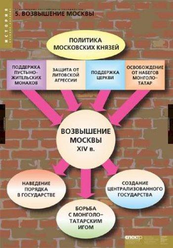 История россии даты основные даты истории россии